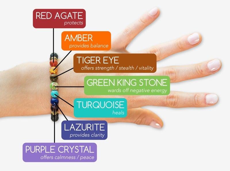 Chakra Bracelet Uses Explained